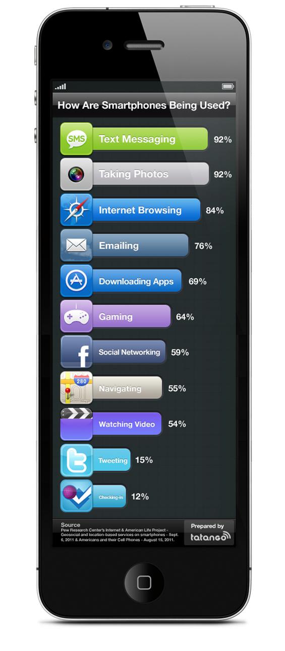 За што најмногу се користат паметните телефони?