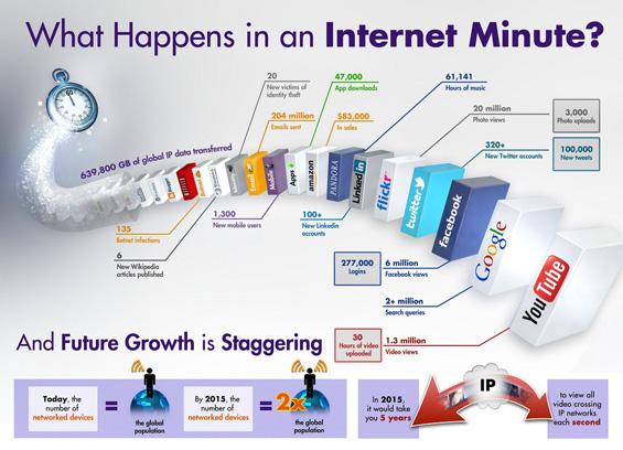 Што се случува на интернет за една минута?