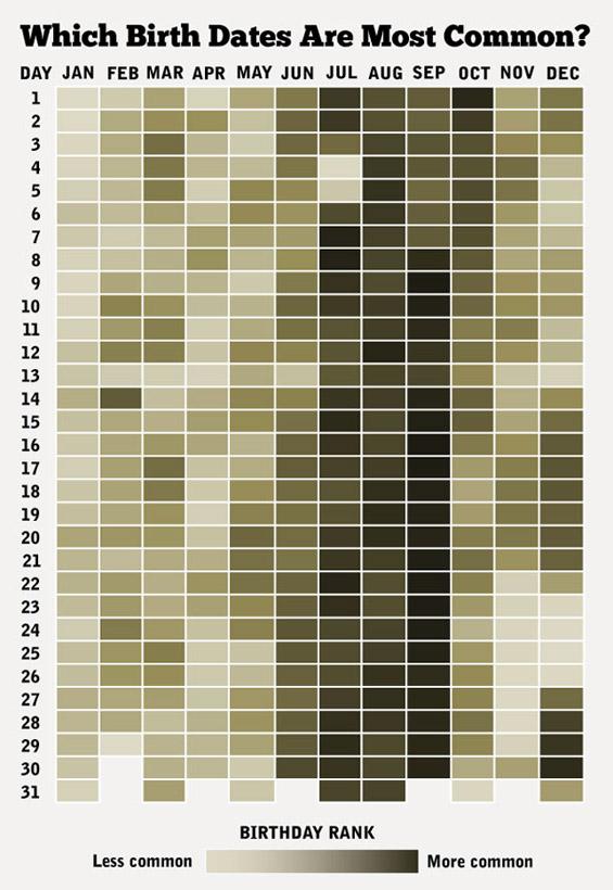 Со колку луѓе го делите вашиот роденден?