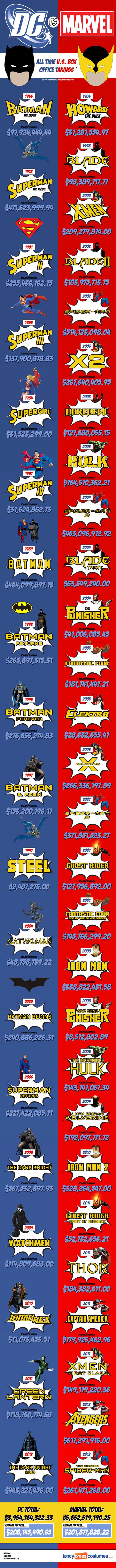 """Кои се подобри """"Marvel"""" или """"DC Comics""""?"""