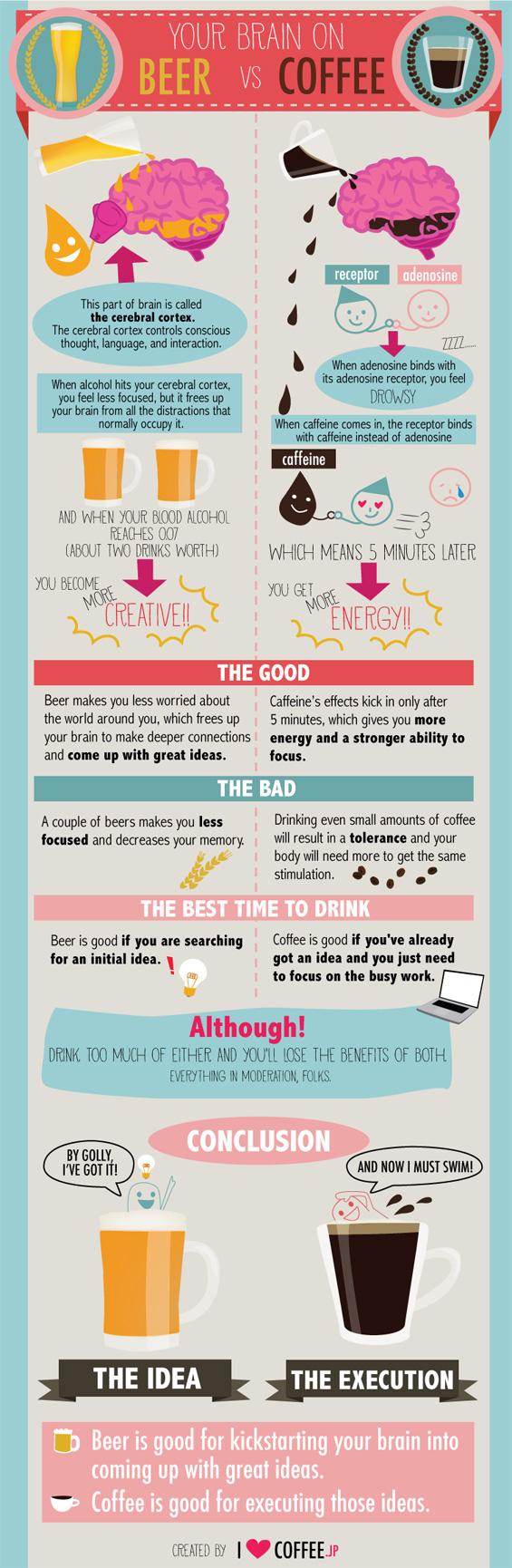 (1) Како пивото и кафето влијаат на вашиот мозок?