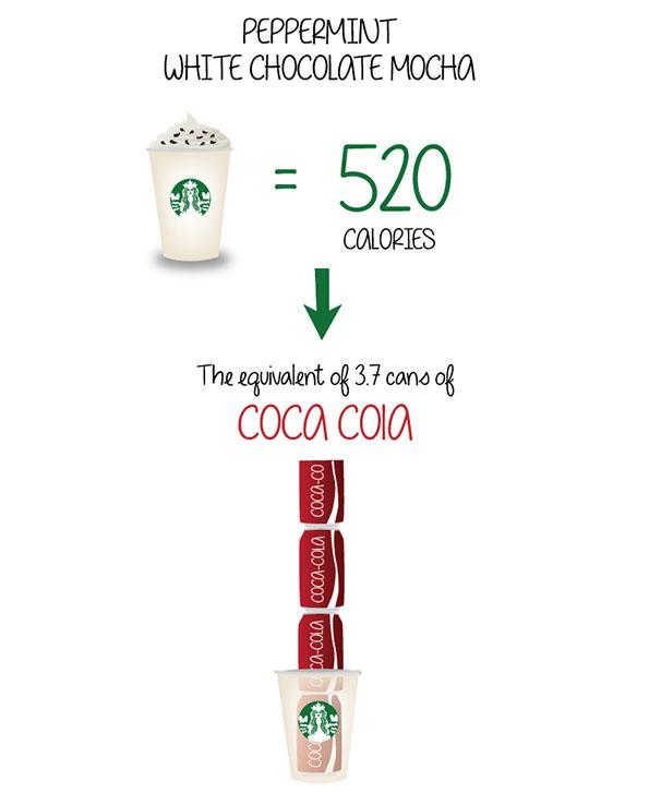Колку калории има во кафињата од Старбакс?