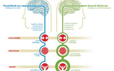 Два основни видови карактери кои нè обликуваат како личности
