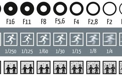 Илустрација која ќе ви помогне подобро да ги разберете опциите на вашиот фотоапарат