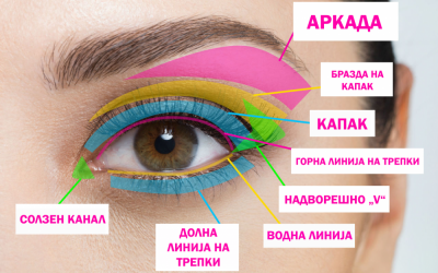 Целосен водич како да ги шминкате очите