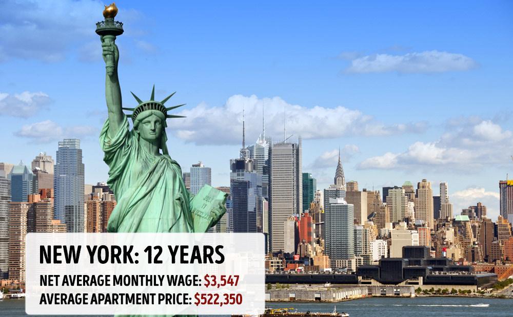 Њујорк: 12 години. Просечна месечна плата: 3.547 долари. Просечна вредност на стан: 522.350 долари.