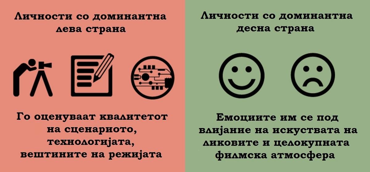 (1) 8 примери кои ја покажуваат разликата помеѓу луѓето кај кои доминира левата и оние кај кои доминира десната страна на мозокот