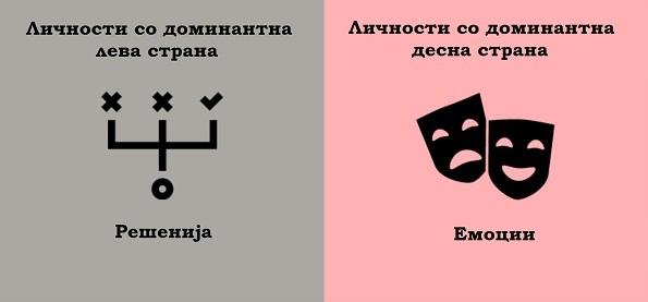 (4) 8 примери кои ја покажуваат разликата помеѓу луѓето кај кои доминира левата и оние кај кои доминира десната страна на мозокот