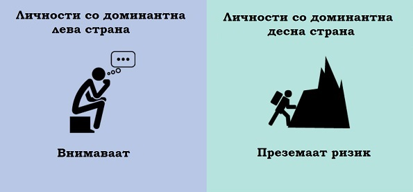 (5) 8 примери кои ја покажуваат разликата помеѓу луѓето кај кои доминира левата и оние кај кои доминира десната страна на мозокот
