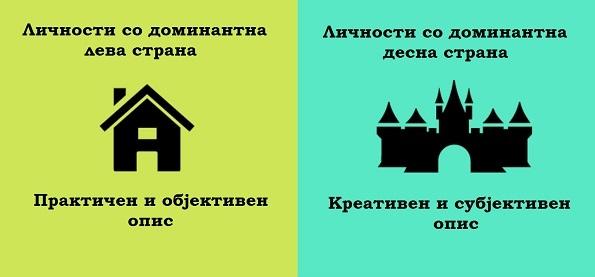 (7) 8 примери кои ја покажуваат разликата помеѓу луѓето кај кои доминира левата и оние кај кои доминира десната страна на мозокот