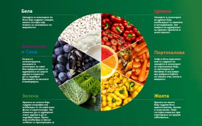 КОЈА Е БОЈАТА НА ТВОЕТО ЗДРАВЈЕ? 6 типови на храна кои ќе ти помогнат да се чувствуваш подобро