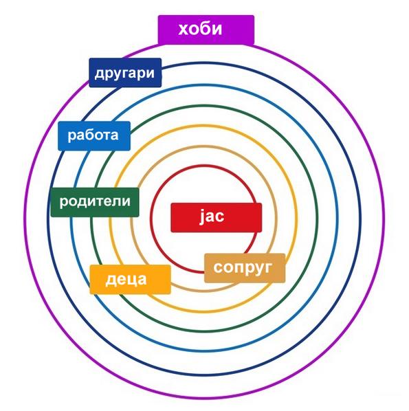 Тест: Вметнете ги сите важни луѓе и работи во овие кругови и откријте дали сте на добар животен пат