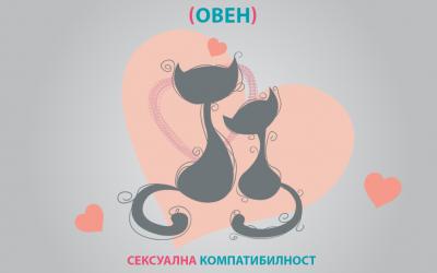 Сексуална астролошка компатибилност на Овенот со сите хороскопски знаци