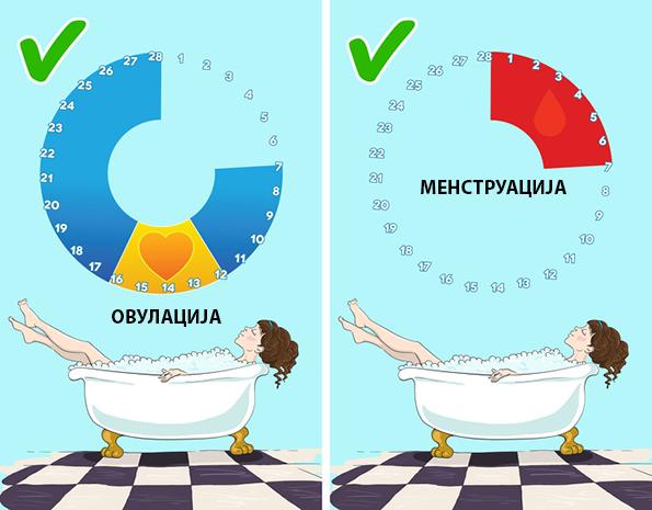 10 факти за менструалниот циклус за кои е докажано дека се митови